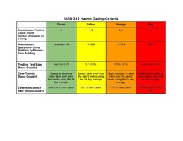 Revised Gating Criteria for USD 312